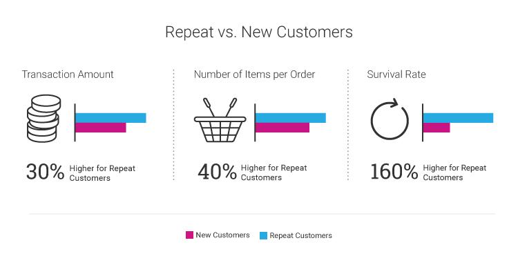 Repeat vs. New Customers
