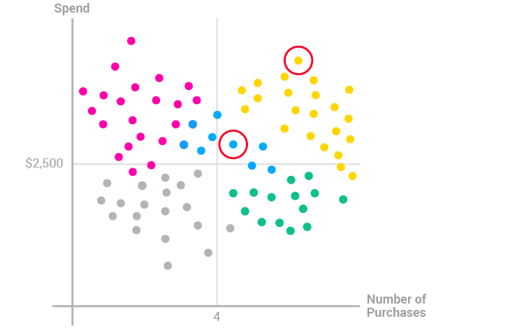 Cluster analysis for customer segmentation optimove cluster analysis customer segmentation ccuart Image collections