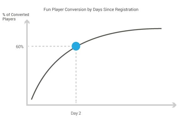 Fun Player Conversion Likelihood by Days