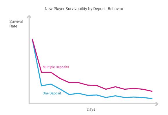 New Player Survivability by Deposit Behavior