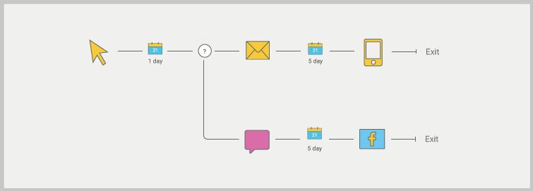 Managing Mapping Customer Journeys Flowchart Optimove