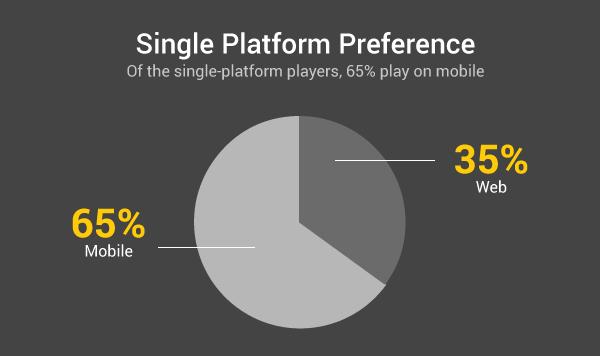 Social Casino Gaming - Single Platform Preference
